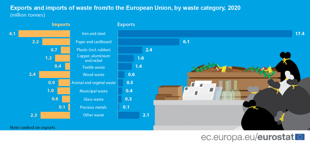 Infographic: Main destinations of waste from the EU